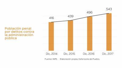 La corrupción en cifras: La población penitenciaria por delitos de corrupción