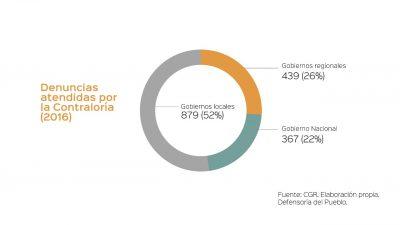 La corrupción en cifras: Denuncias atendidas y promovidas por la Contraloría en materia anticorrupción