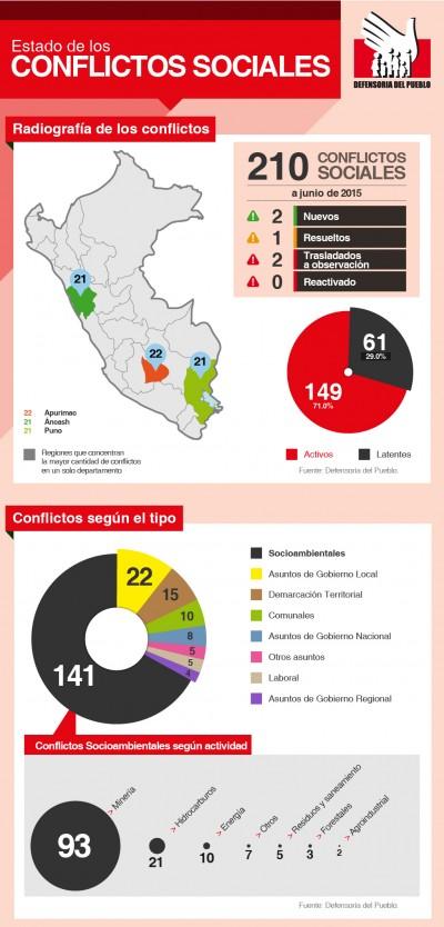 La Defensoría registró 210 conflictos sociales en junio