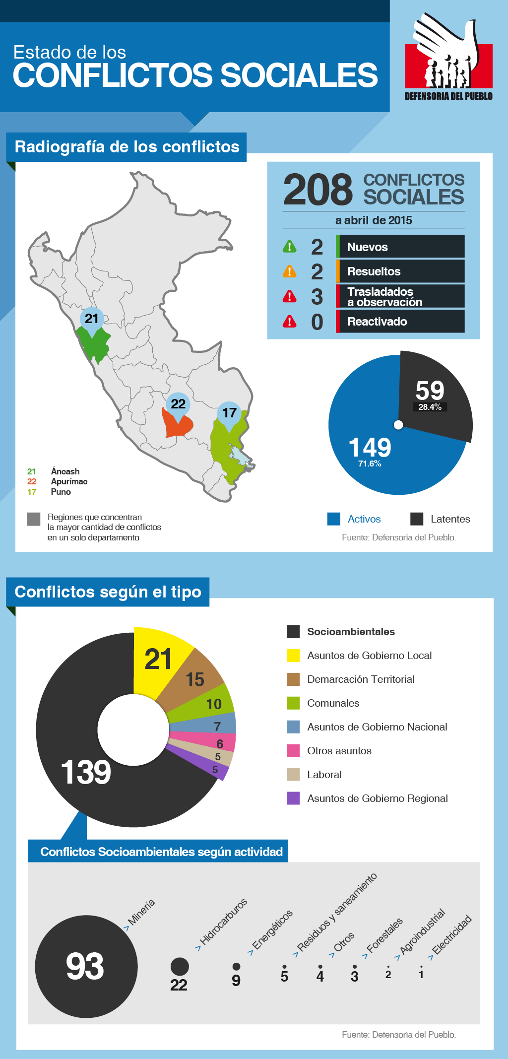 La Defensoría del Pueblo registró 208 conflictos sociales en abril