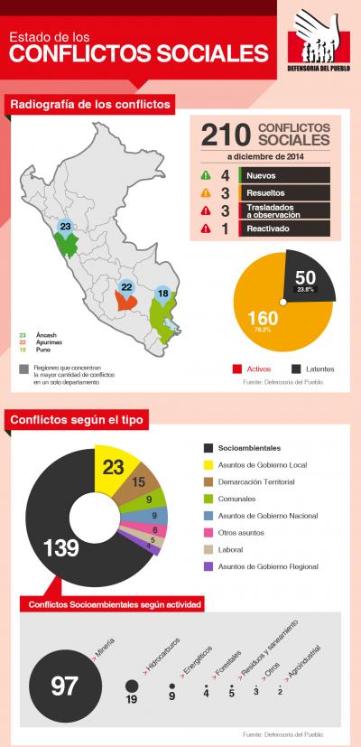 La Defensoría del Pueblo registró 210 conflictos sociales en diciembre