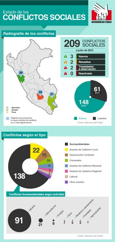 Defensoría del Pueblo registró 209 conflictos sociales en julio