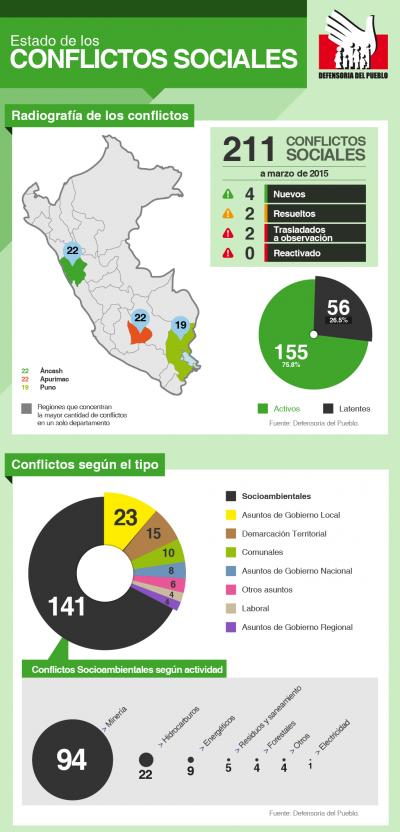 La Defensoría del Pueblo registró 211 conflictos sociales en marzo