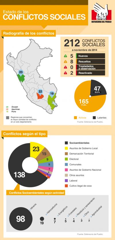 La Defensoría del Pueblo registró 212 conflictos sociales en noviembre